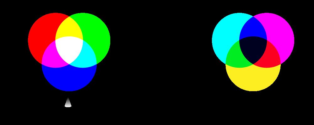 Système chromatique RVB à coté du système chromatique CMJN