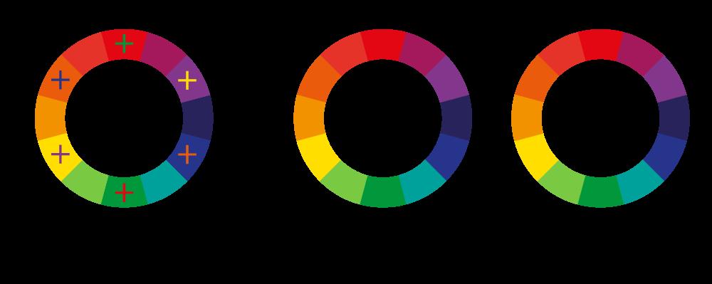 couleur complémentaires couleur analogues couleur triadiques